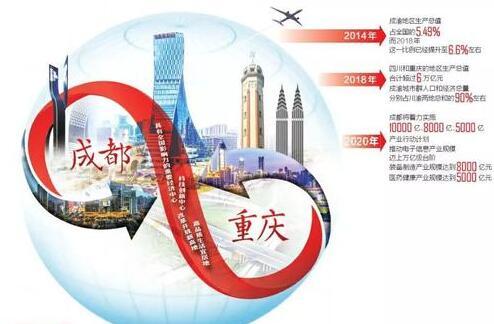 成渝地区要成为中国经济第四增长极,具备怎样的新经济发展优势?