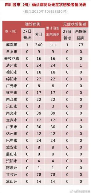 10月27日,成都市新增确诊1例无症状1例 均为境外输出