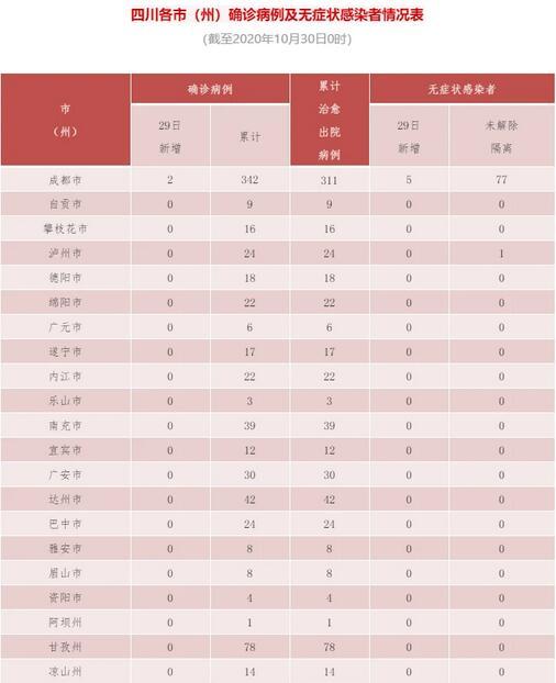 """四川10月29日新增""""2+5"""",均为境外输入"""